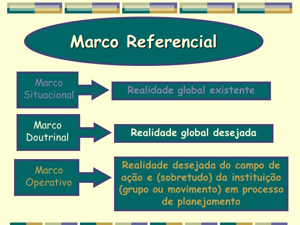Marco Referencial Marco Situacional Realidade global existente Marco Doutrinal Realidade global desejada Marco Operativo Realidade desejada do campo d