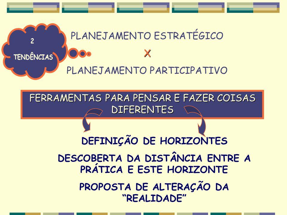 PLANEJAMENTO ESTRATÉGICOX PLANEJAMENTO PARTICIPATIVO FERRAMENTAS PARA PENSAR E FAZER COISAS DIFERENTES DEFINIÇÃO DE HORIZONTES DESCOBERTA DA DISTÂNCIA