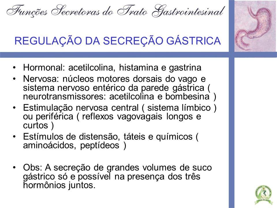 FASES DA SECREÇÃO GÁSTRICA Fase cefálica: 20 % da secreção Fase gástrica : 70 % da secreção Fase intestinal: já começa a ocorrer a inibição da secreção gástrica por fatores intestinais –Presença de alimento, ácido, gordura, produtos de degradação protéica no intestino que levam a liberação de secretina, peptídeo inibidor gástrico, polipeptídeo intestinal vasoativo e somatostatina –Obs: Há uma secreção durante o período interdigestivo composta quase exclusivamente por muco.
