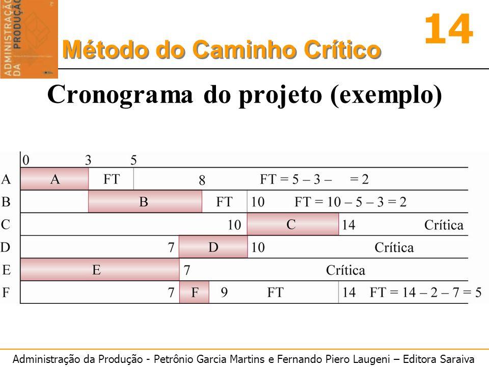 Administração da Produção - Petrônio Garcia Martins e Fernando Piero Laugeni – Editora Saraiva 14 Método do Caminho Crítico Cronograma do projeto (exe