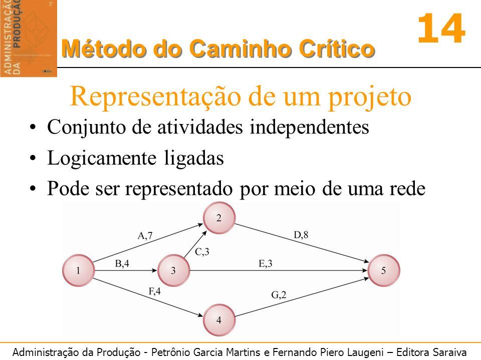 Administração da Produção - Petrônio Garcia Martins e Fernando Piero Laugeni – Editora Saraiva 14 Método do Caminho Crítico Representação de um projet