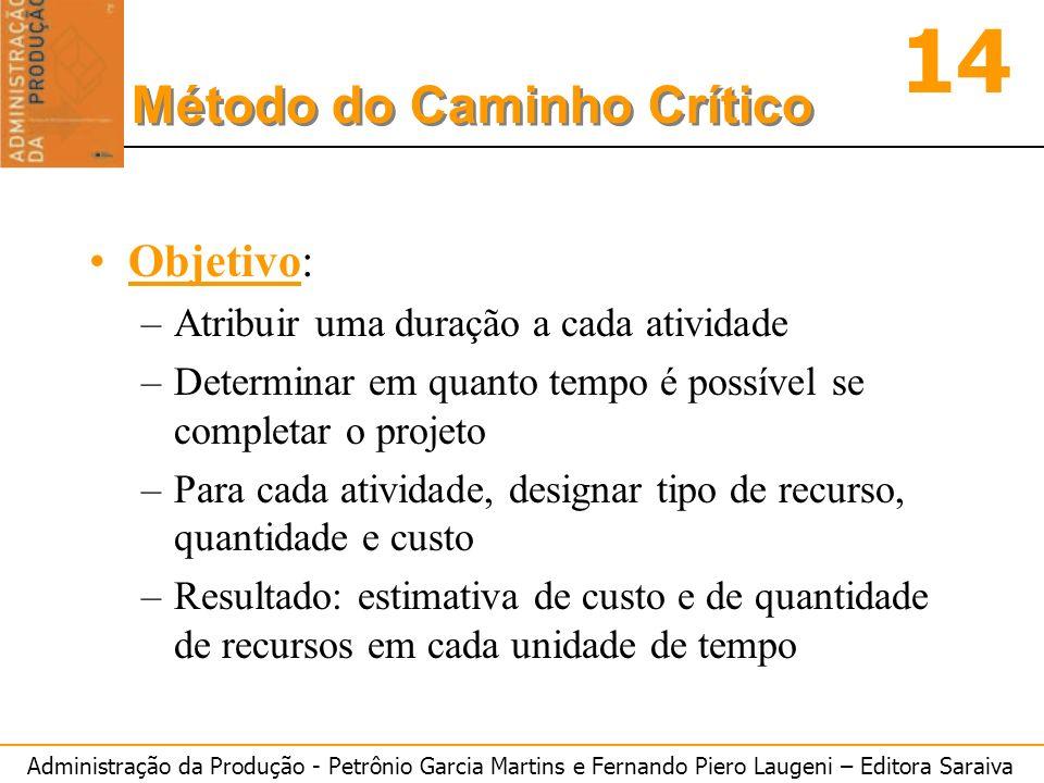 Administração da Produção - Petrônio Garcia Martins e Fernando Piero Laugeni – Editora Saraiva 14 Método do Caminho Crítico Objetivo: –Atribuir uma du