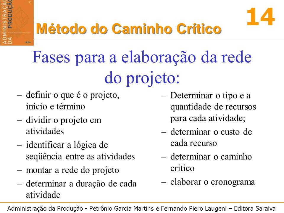 Administração da Produção - Petrônio Garcia Martins e Fernando Piero Laugeni – Editora Saraiva 14 Método do Caminho Crítico –definir o que é o projeto