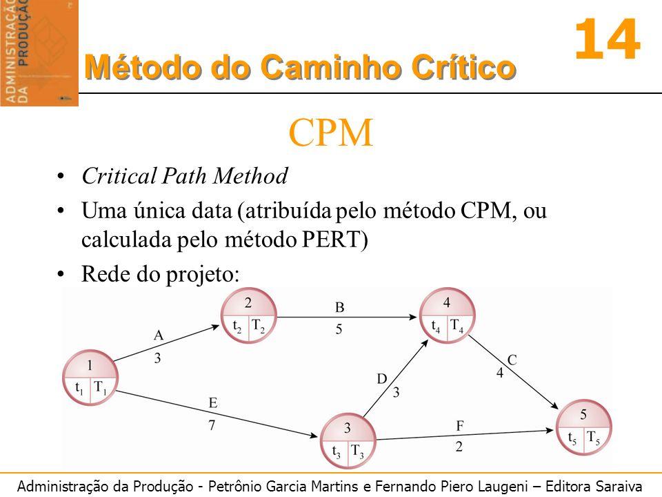 Administração da Produção - Petrônio Garcia Martins e Fernando Piero Laugeni – Editora Saraiva 14 Método do Caminho Crítico CPM Critical Path Method U