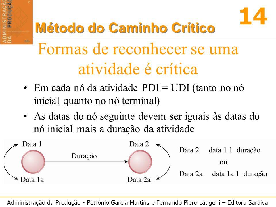 Administração da Produção - Petrônio Garcia Martins e Fernando Piero Laugeni – Editora Saraiva 14 Método do Caminho Crítico Formas de reconhecer se um