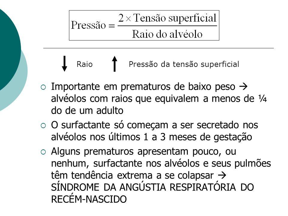 Importante em prematuros de baixo peso alvéolos com raios que equivalem a menos de ¼ do de um adulto O surfactante só começam a ser secretado nos alvé