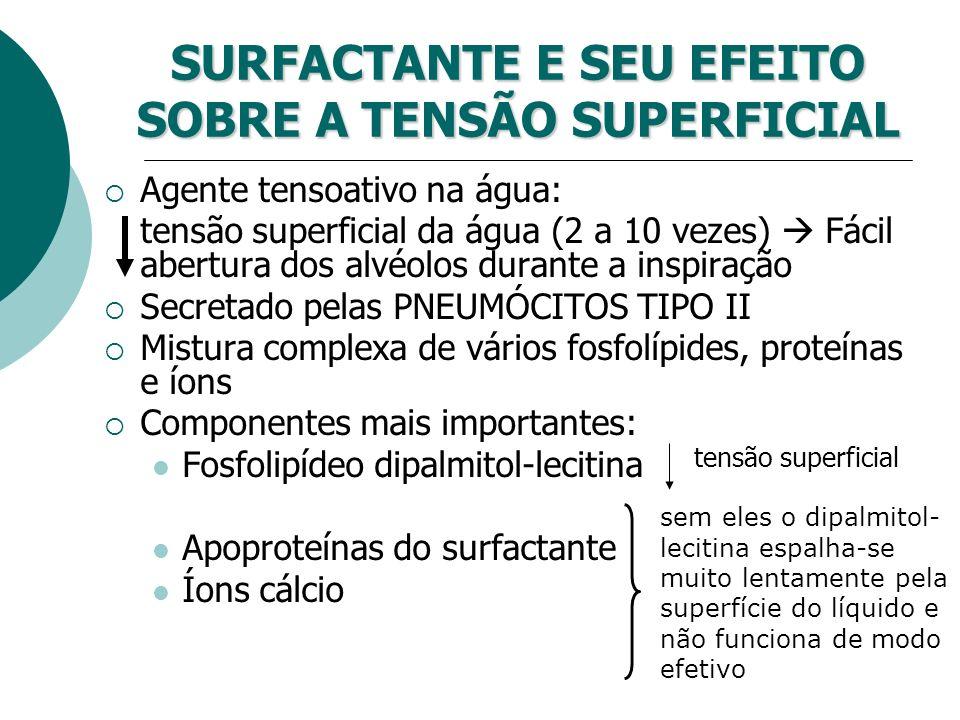 SURFACTANTE E SEU EFEITO SOBRE A TENSÃO SUPERFICIAL Agente tensoativo na água: tensão superficial da água (2 a 10 vezes) Fácil abertura dos alvéolos d