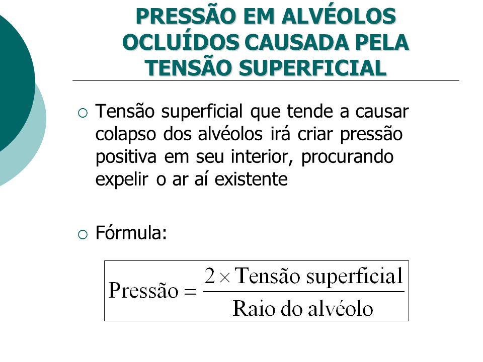 PRESSÃO EM ALVÉOLOS OCLUÍDOS CAUSADA PELA TENSÃO SUPERFICIAL Tensão superficial que tende a causar colapso dos alvéolos irá criar pressão positiva em