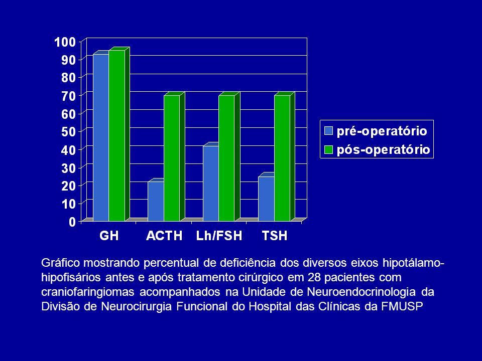Gráfico mostrando percentual de deficiência dos diversos eixos hipotálamo- hipofisários antes e após tratamento cirúrgico em 28 pacientes com craniofaringiomas acompanhados na Unidade de Neuroendocrinologia da Divisão de Neurocirurgia Funcional do Hospital das Clínicas da FMUSP