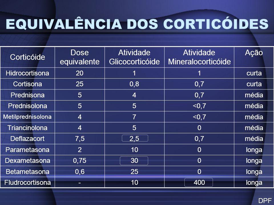 Corticóide Dose equivalente Atividade Glicocorticóide Atividade Mineralocorticóide Ação Hidrocortisona2011curta Cortisona250,80,7curta Prednisona540,7