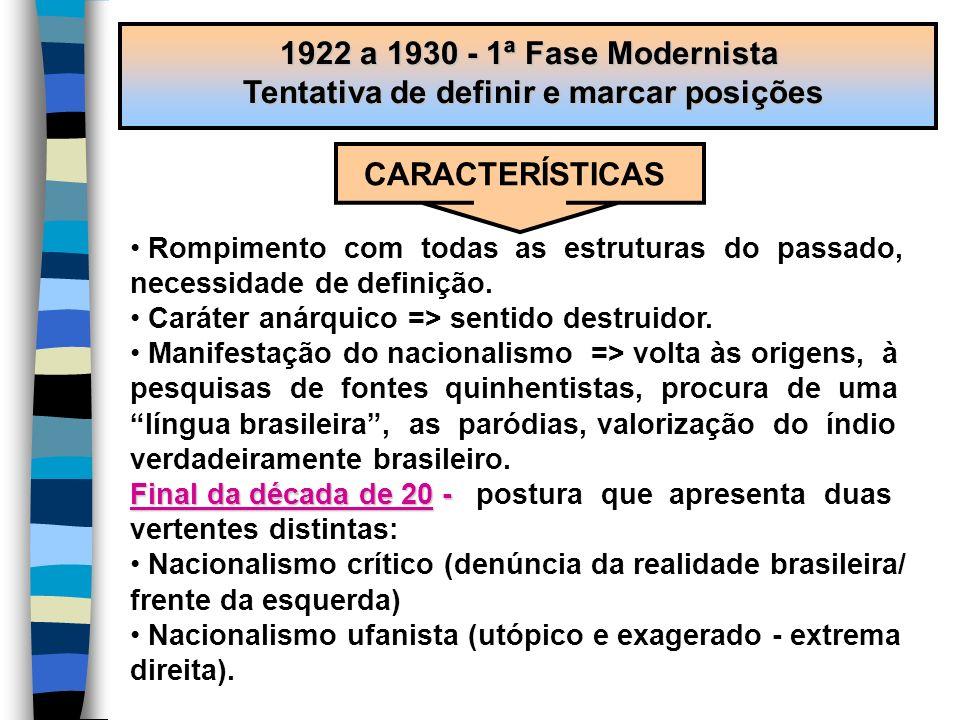 1922 a 1930 - 1ª Fase Modernista Tentativa de definir e marcar posições CARACTERÍSTICAS Rompimento com todas as estruturas do passado, necessidade de