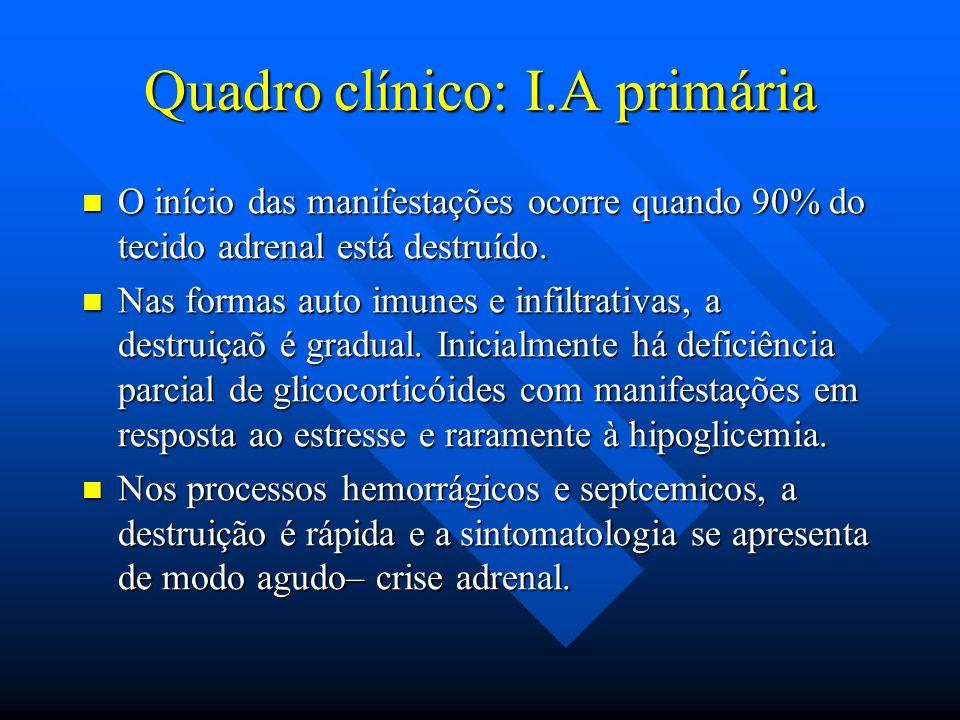 Quadro clínico: I.A primária O início das manifestações ocorre quando 90% do tecido adrenal está destruído. O início das manifestações ocorre quando 9
