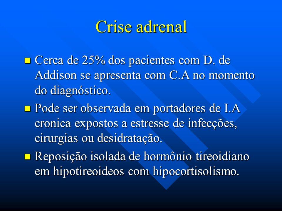 Crise adrenal Cerca de 25% dos pacientes com D. de Addison se apresenta com C.A no momento do diagnóstico. Cerca de 25% dos pacientes com D. de Addiso