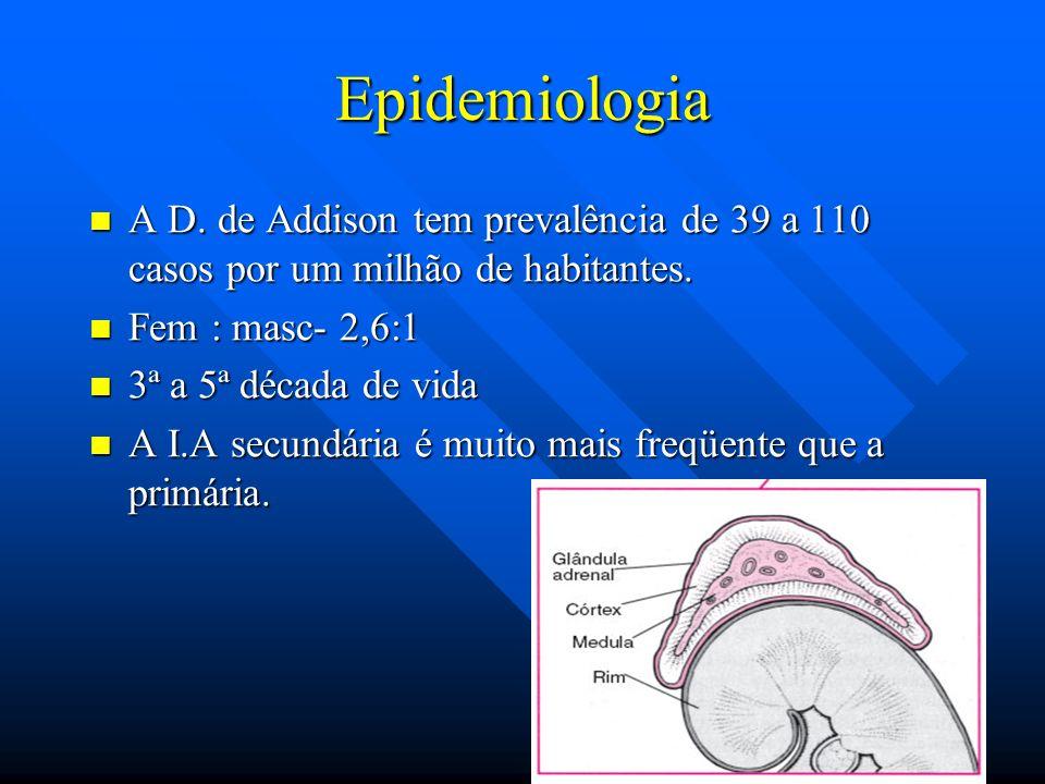 Epidemiologia A D. de Addison tem prevalência de 39 a 110 casos por um milhão de habitantes. A D. de Addison tem prevalência de 39 a 110 casos por um