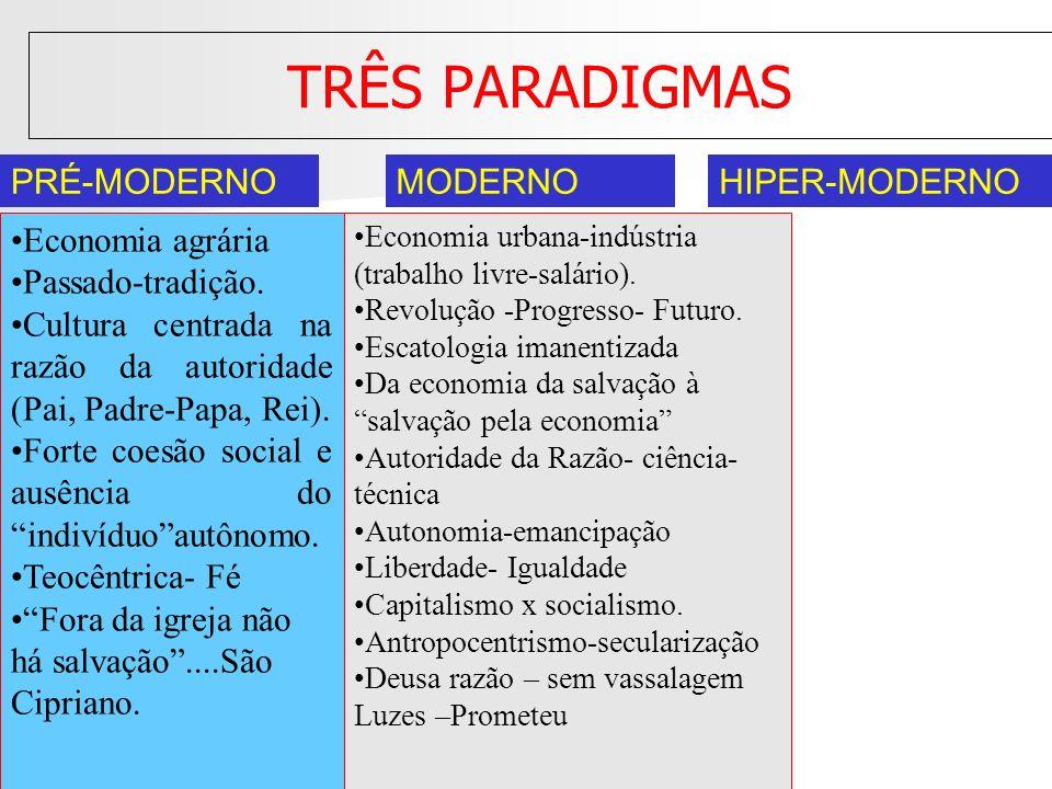 TRÊS PARADIGMAS PRÉ-MODERNOMODERNOHIPER-MODERNO Economia agrária Passado-tradição. Cultura centrada na razão da autoridade (Pai, Padre-Papa, Rei). For