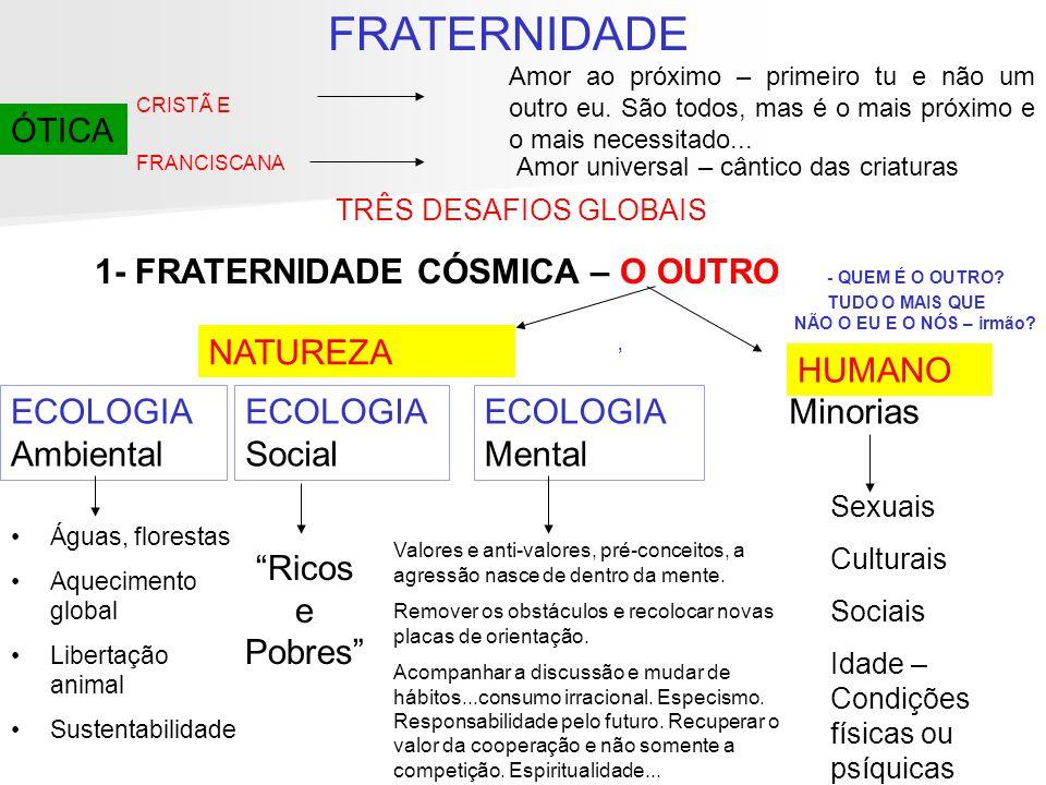 1- FRATERNIDADE CÓSMICA – O OUTRO - QUEM É O OUTRO? TUDO O MAIS QUE NÃO O EU E O NÓS – irmão?, ECOLOGIA Ambiental Águas, florestas Aquecimento global