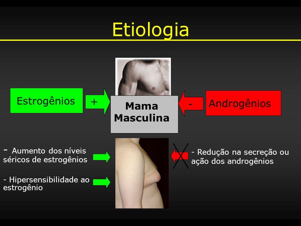 Etiologia + Estrogênios - Androgênios - Aumento dos níveis séricos de estrogênios - Hipersensibilidade ao estrogênio - Redução na secreção ou ação dos