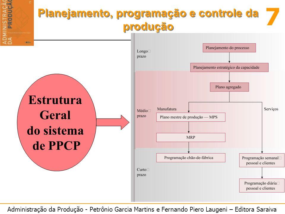 Administração da Produção - Petrônio Garcia Martins e Fernando Piero Laugeni – Editora Saraiva 7 Planejamento, programação e controle da produção Estr