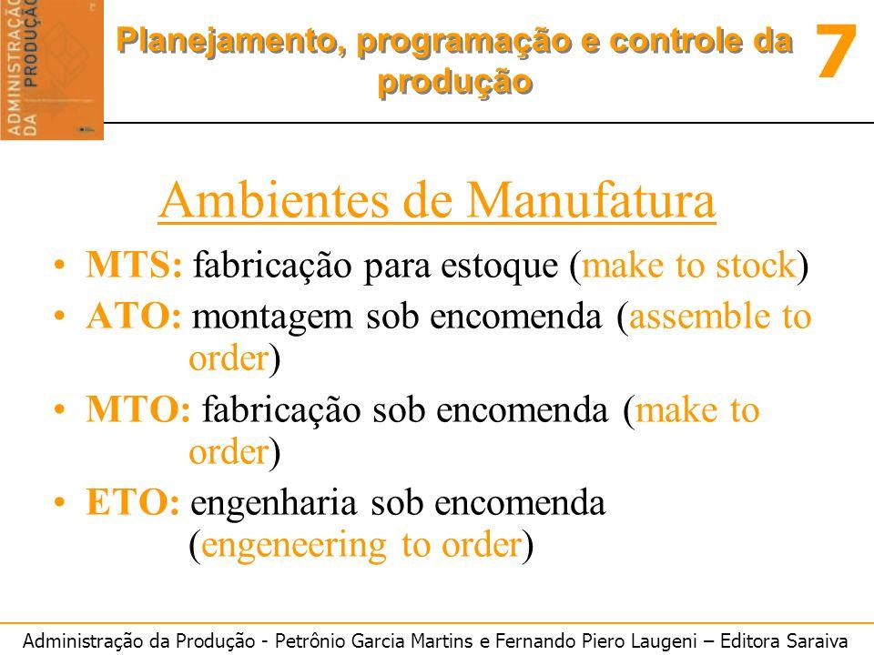 Administração da Produção - Petrônio Garcia Martins e Fernando Piero Laugeni – Editora Saraiva 7 Planejamento, programação e controle da produção Ambi