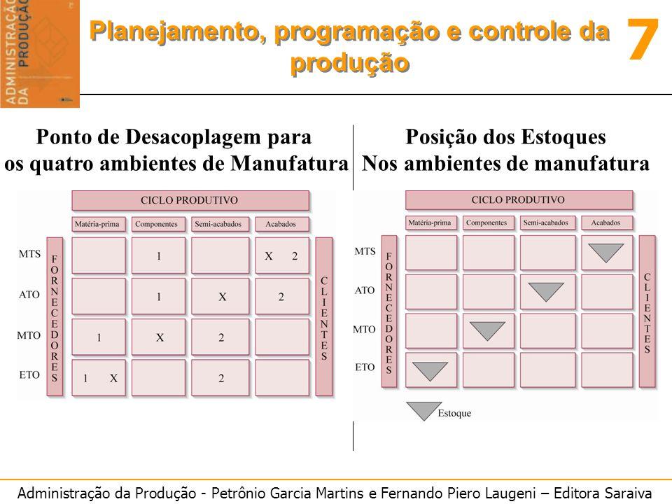 Administração da Produção - Petrônio Garcia Martins e Fernando Piero Laugeni – Editora Saraiva 7 Planejamento, programação e controle da produção Pont