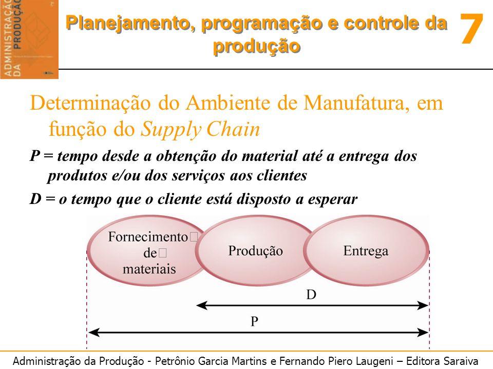 Administração da Produção - Petrônio Garcia Martins e Fernando Piero Laugeni – Editora Saraiva 7 Planejamento, programação e controle da produção Dete