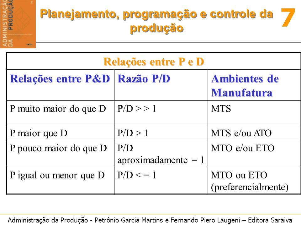 Administração da Produção - Petrônio Garcia Martins e Fernando Piero Laugeni – Editora Saraiva 7 Planejamento, programação e controle da produção Rela
