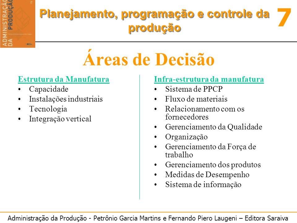 Administração da Produção - Petrônio Garcia Martins e Fernando Piero Laugeni – Editora Saraiva 7 Planejamento, programação e controle da produção Área