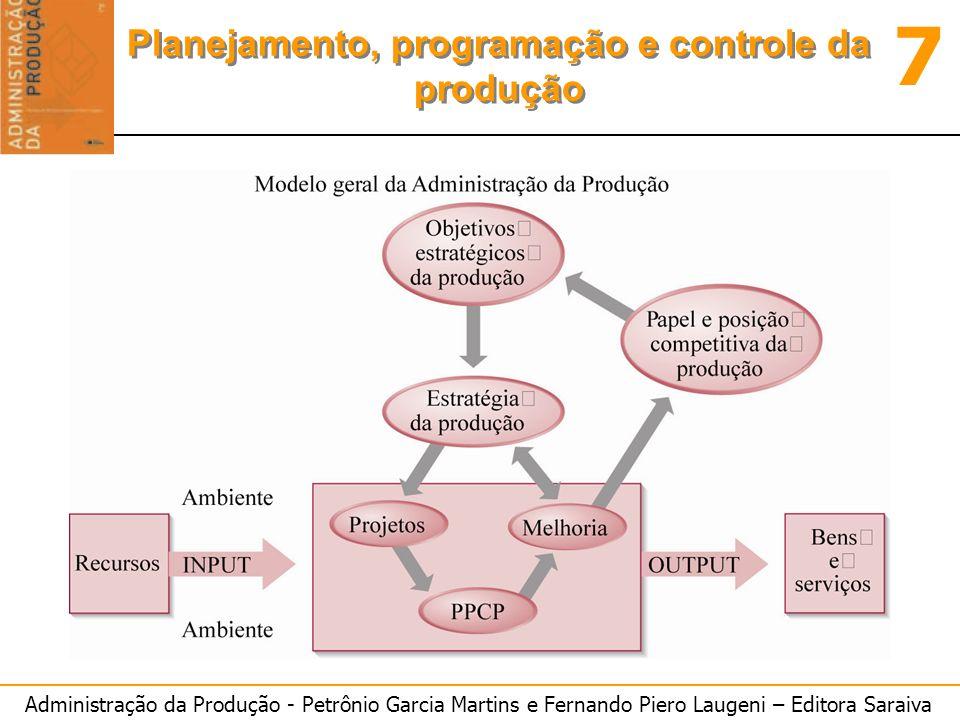 Administração da Produção - Petrônio Garcia Martins e Fernando Piero Laugeni – Editora Saraiva 7 Planejamento, programação e controle da produção