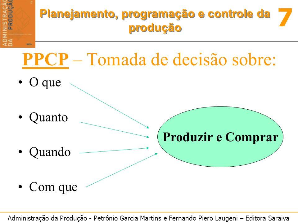 Administração da Produção - Petrônio Garcia Martins e Fernando Piero Laugeni – Editora Saraiva 7 Planejamento, programação e controle da produção O estudo do sistema de PPCP Integração do sistema De PPCP aos objetivos estratégicos Da manufatura Processo decisório: Como as decisões São tomadas Estrutura geral do processo decisório Fatores que afetam as decisões do sistema De PPCP Técnicas de PPCPAbordagens de PPCP Conteúdo: As decisões