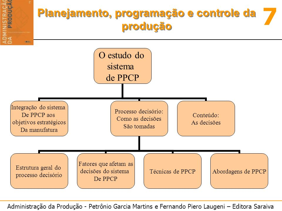 Administração da Produção - Petrônio Garcia Martins e Fernando Piero Laugeni – Editora Saraiva 7 Planejamento, programação e controle da produção Relações entre P e D Relações entre P&D Razão P/D Ambientes de Manufatura P muito maior do que DP/D > > 1MTS P maior que DP/D > 1MTS e/ou ATO P pouco maior do que DP/D aproximadamente = 1 MTO e/ou ETO P igual ou menor que DP/D < = 1MTO ou ETO (preferencialmente)