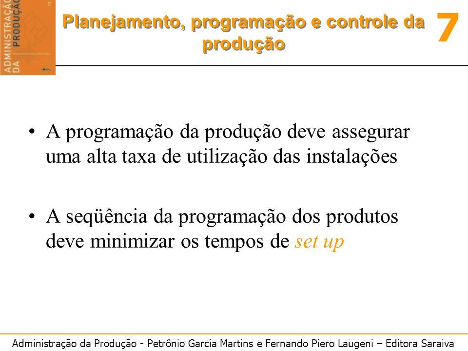 Administração da Produção - Petrônio Garcia Martins e Fernando Piero Laugeni – Editora Saraiva 7 Planejamento, programação e controle da produção A pr