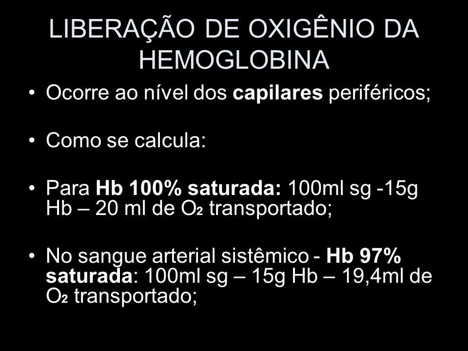 LIBERAÇÃO DE OXIGÊNIO DA HEMOGLOBINA Ocorre ao nível dos capilares periféricos; Como se calcula: Para Hb 100% saturada: 100ml sg -15g Hb – 20 ml de O
