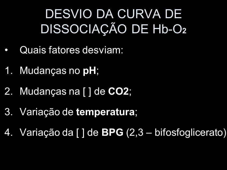 DESVIO DA CURVA DE DISSOCIAÇÃO DE Hb-O 2 Quais fatores desviam: 1.Mudanças no pH; 2.Mudanças na [ ] de CO2; 3.Variação de temperatura; 4.Variação da [