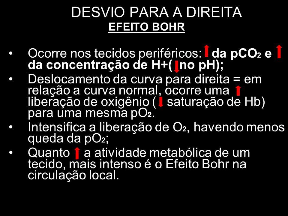 DESVIO PARA A DIREITA EFEITO BOHR Ocorre nos tecidos periféricos: da pCO 2 e da concentração de H+( no pH); Deslocamento da curva para direita = em re