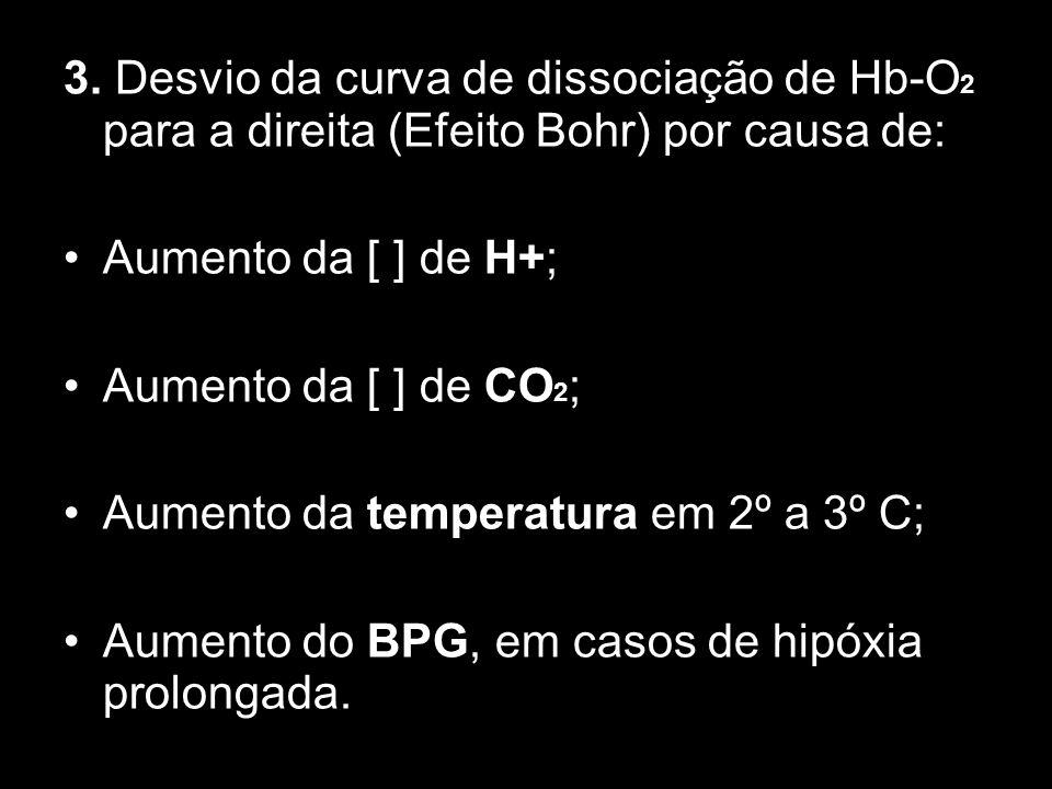3.Desvio da curva de dissociação de Hb-O 2 para a direita (Efeito Bohr) por causa de: Aumento da [ ] de H+; Aumento da [ ] de CO 2 ; Aumento da temper