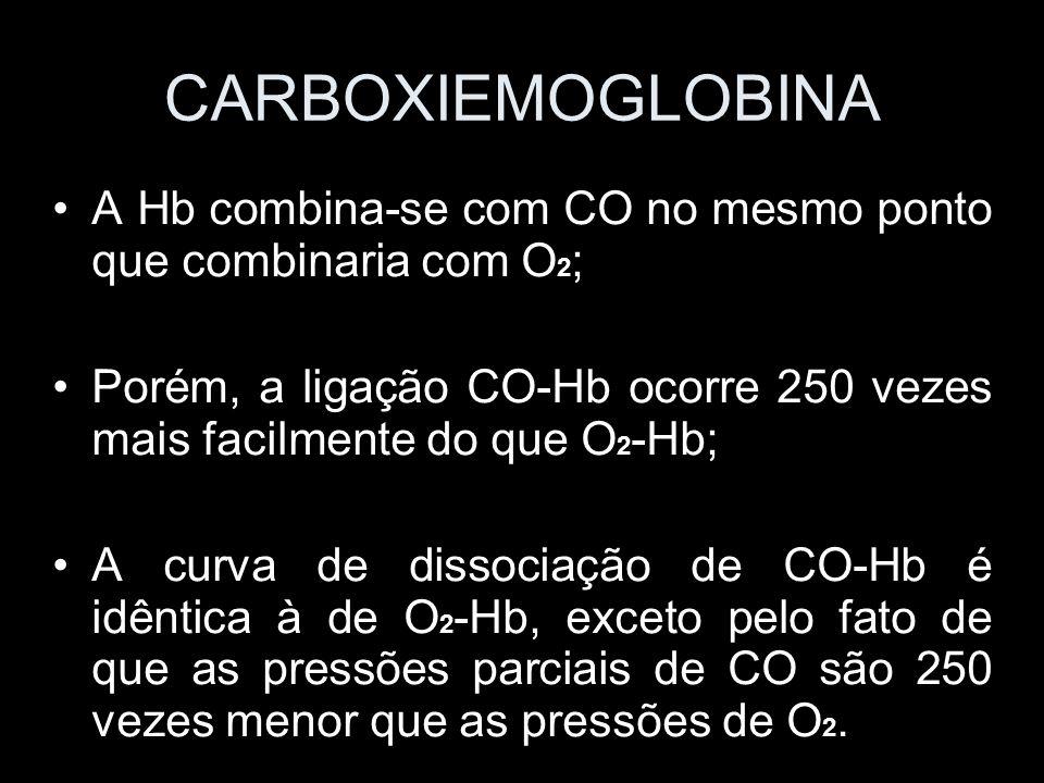 CARBOXIEMOGLOBINA A Hb combina-se com CO no mesmo ponto que combinaria com O 2 ; Porém, a ligação CO-Hb ocorre 250 vezes mais facilmente do que O 2 -H