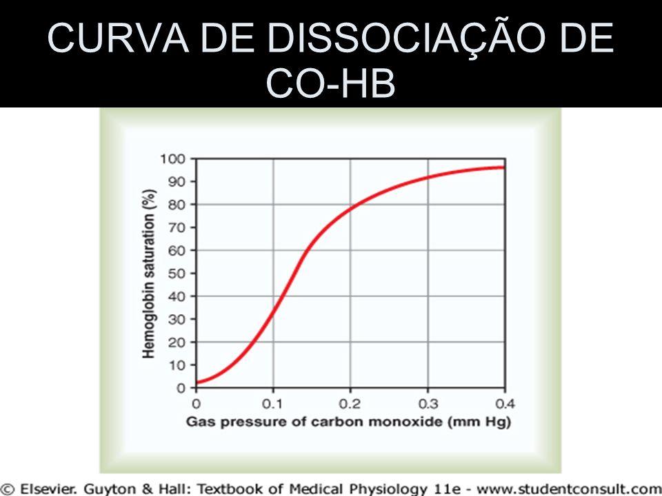 CURVA DE DISSOCIAÇÃO DE CO-HB