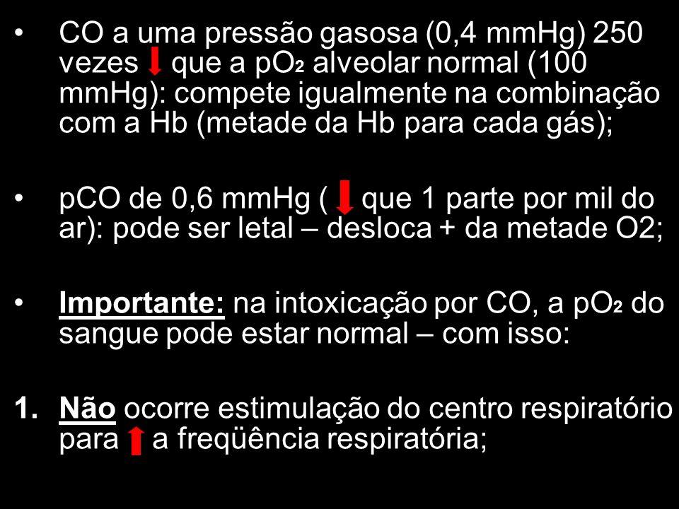 CO a uma pressão gasosa (0,4 mmHg) 250 vezes que a pO 2 alveolar normal (100 mmHg): compete igualmente na combinação com a Hb (metade da Hb para cada