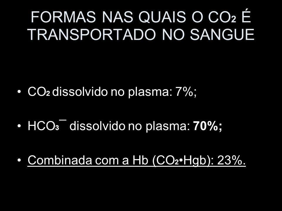 FORMAS NAS QUAIS O CO 2 É TRANSPORTADO NO SANGUE CO 2 dissolvido no plasma: 7%; HCO 3 ¯ dissolvido no plasma: 70%; Combinada com a Hb (CO 2 Hgb): 23%.