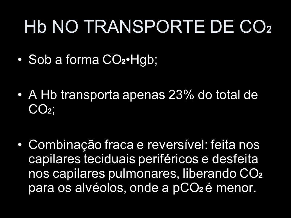 Hb NO TRANSPORTE DE CO 2 Sob a forma CO 2Hgb; A Hb transporta apenas 23% do total de CO 2 ; Combinação fraca e reversível: feita nos capilares tecidua
