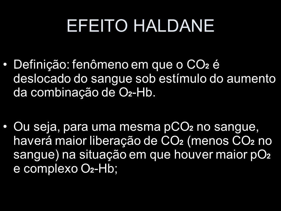 EFEITO HALDANE Definição: fenômeno em que o CO 2 é deslocado do sangue sob estímulo do aumento da combinação de O 2 -Hb. Ou seja, para uma mesma pCO 2
