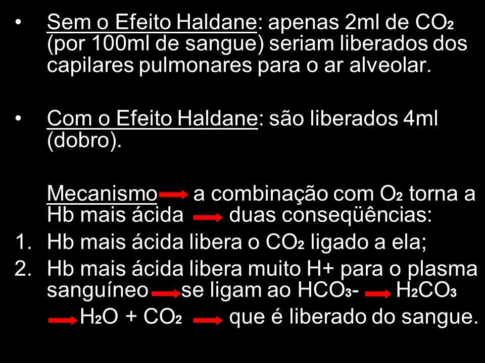 Sem o Efeito Haldane: apenas 2ml de CO 2 (por 100ml de sangue) seriam liberados dos capilares pulmonares para o ar alveolar. Com o Efeito Haldane: são
