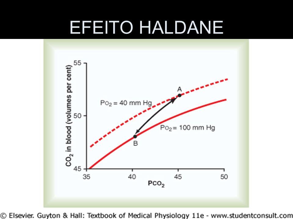 EFEITO HALDANE