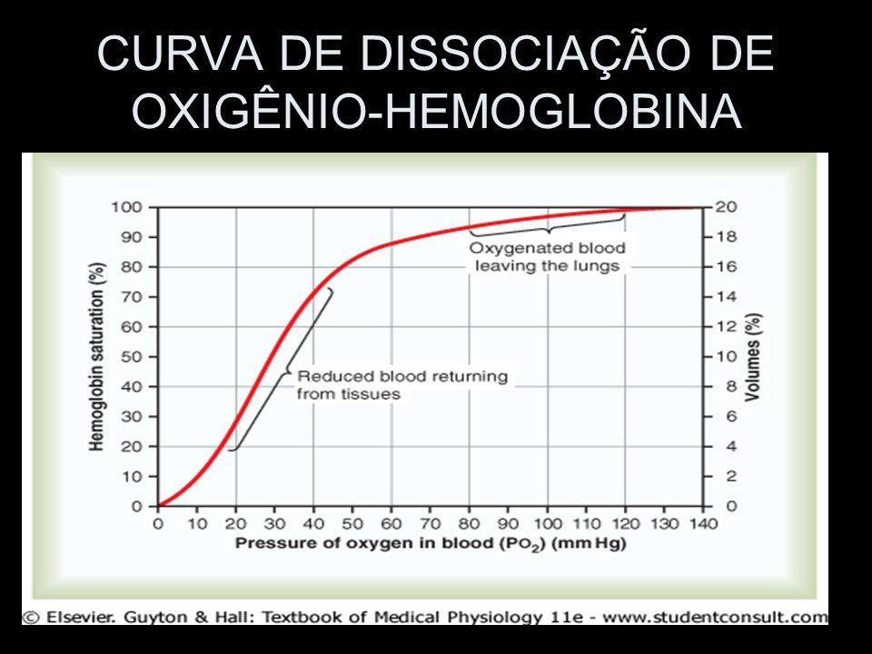 DESVIO DA CURVA DE DISSOCIAÇÃO NO EXERCÍCIO de H+ ( pH), de CO 2, temperatura (em 2º a 3º C) Efeito Bohr: desvio da curva de dissociação O 2 -Hb para a direita; A uma pO 2 menos baixa haverá grande liberação de oxigênio para o tecido muscular; A pO 2 de 40 mmHg consegue-se remover 70% do oxigênio da Hb, ou seja, caindo a saturação para somente 30%;
