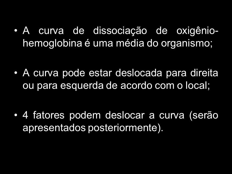 FATORES QUE DESVIAM A CURVA DE DISSOCIAÇÃO O 2 -Hb