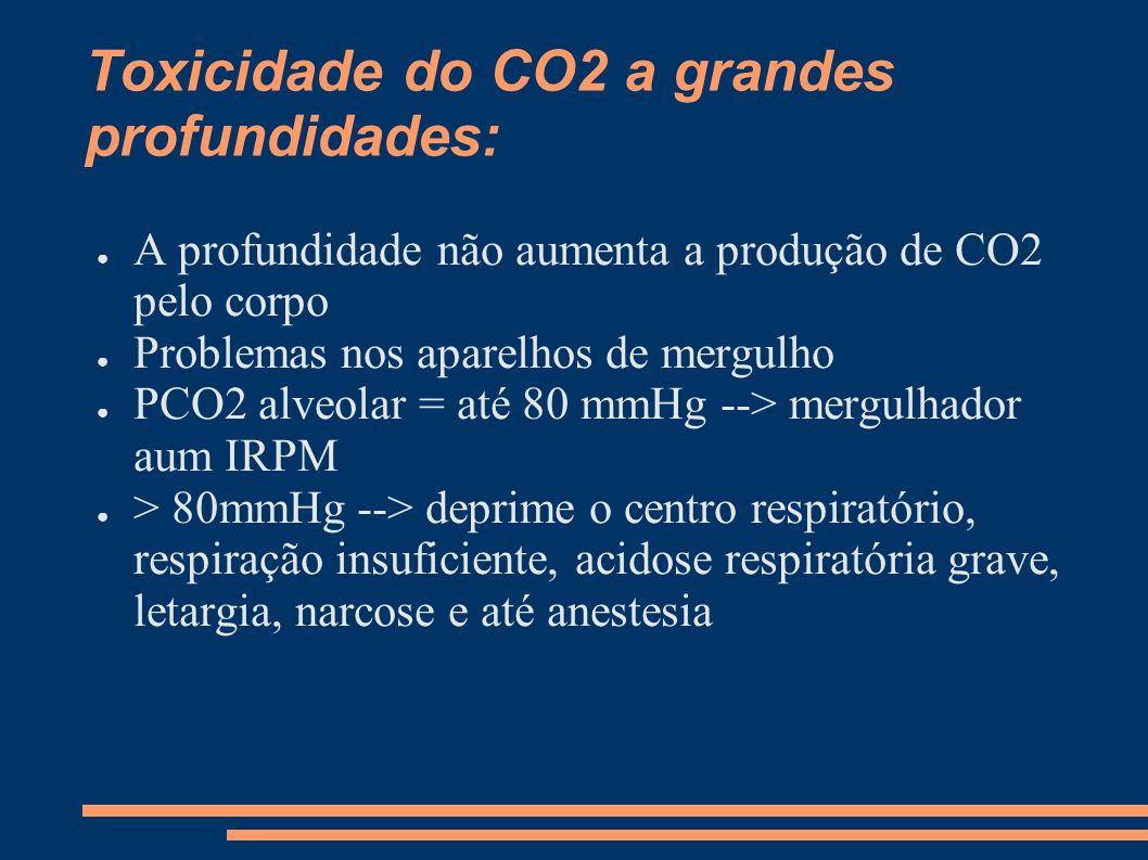 Toxicidade do CO2 a grandes profundidades: A profundidade não aumenta a produção de CO2 pelo corpo Problemas nos aparelhos de mergulho PCO2 alveolar =