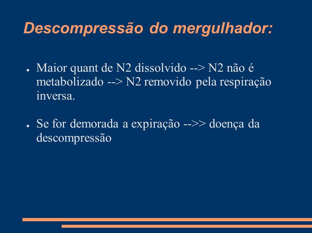 Descompressão do mergulhador: Maior quant de N2 dissolvido --> N2 não é metabolizado --> N2 removido pela respiração inversa. Se for demorada a expira