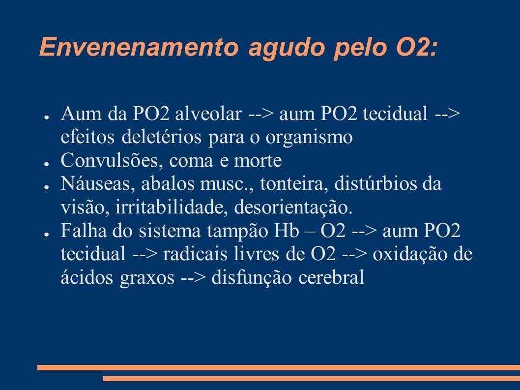 Envenenamento agudo pelo O2: Aum da PO2 alveolar --> aum PO2 tecidual --> efeitos deletérios para o organismo Convulsões, coma e morte Náuseas, abalos
