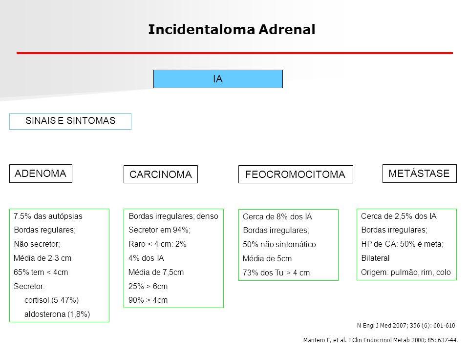 Incidentaloma Adrenal IA ADENOMA 7.5% das autópsias Bordas regulares; Não secretor; Média de 2-3 cm 65% tem < 4cm Secretor: cortisol (5-47%) aldostero