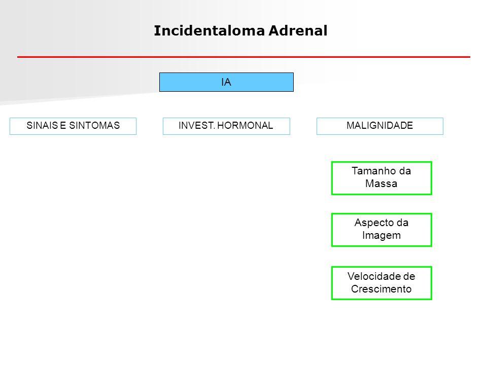 Incidentaloma Adrenal IA Tamanho da Massa Aspecto da Imagem SINAIS E SINTOMASINVEST. HORMONALMALIGNIDADE Velocidade de Crescimento